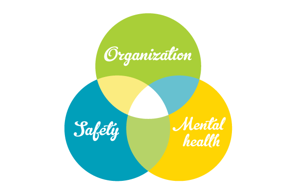 Safety, Organization, Mental Health
